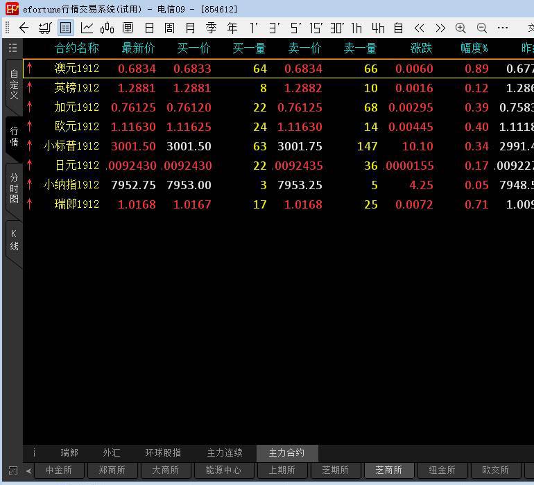 中阳国际期货PC端用户界面