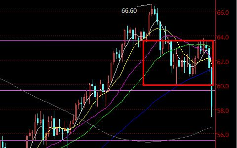 美原油国际期货日K线走势图