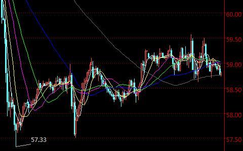 美原油国际期货半小时K线走势图