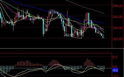 美精铜国际期货半小时K线走势图