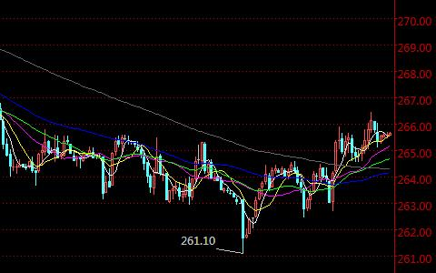 美精铜国际期货主力连续半小时K线走势图