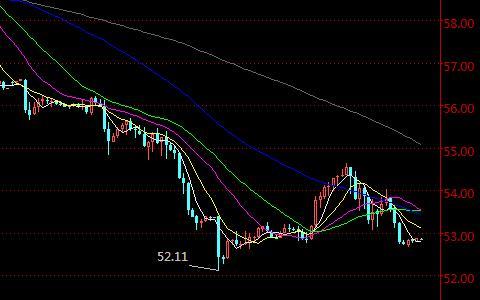 美原油国际期货主力连续半小时K线走势图