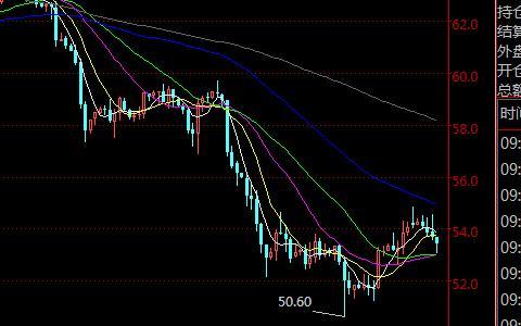 美原油国际期货主力合约4小时K线走势图