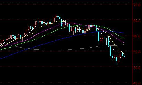 美原油国际期货主力合约日K线走势图